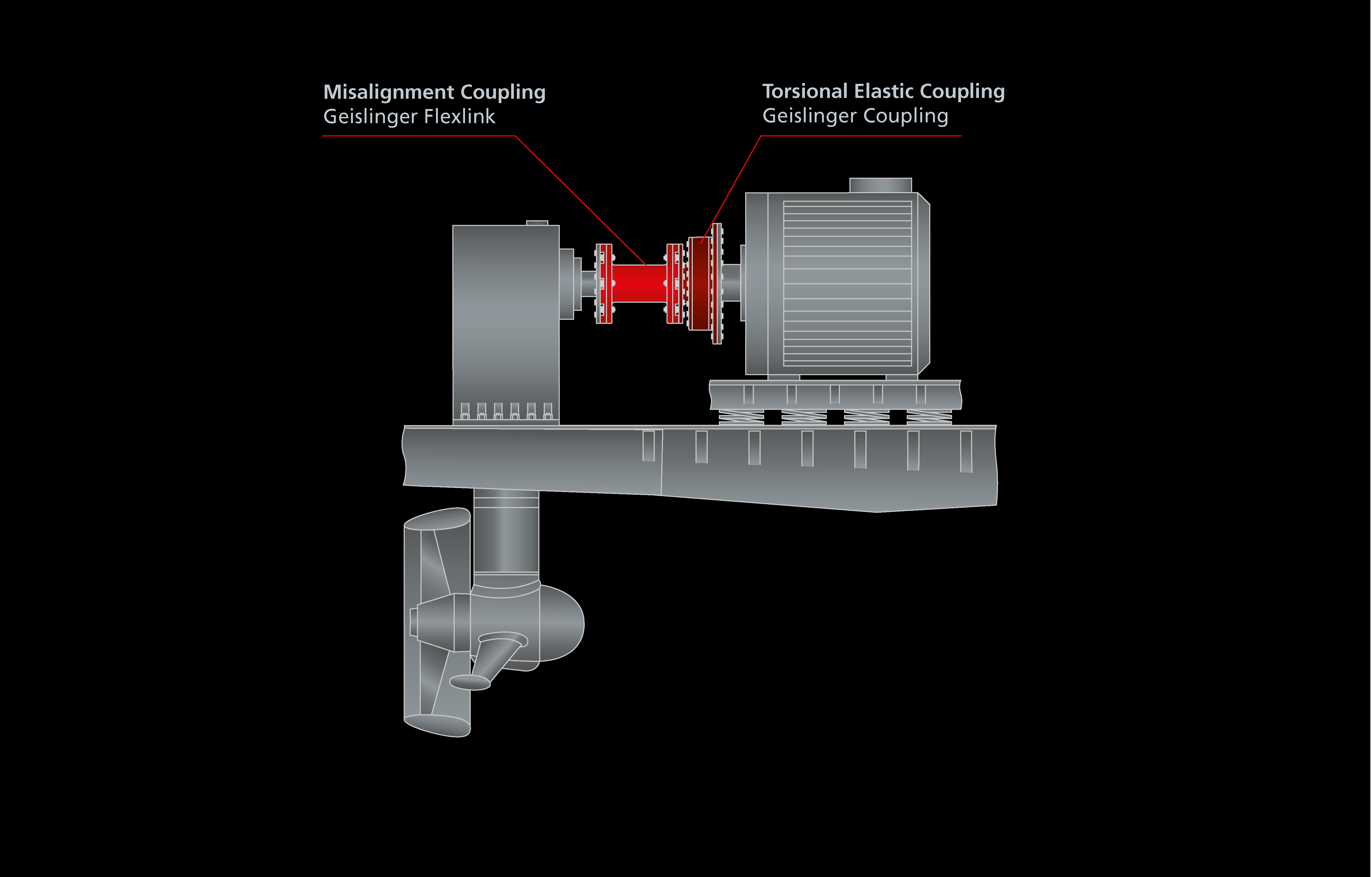 2 Elastically Mounted Electric Motor With A Azimuth Thruster
