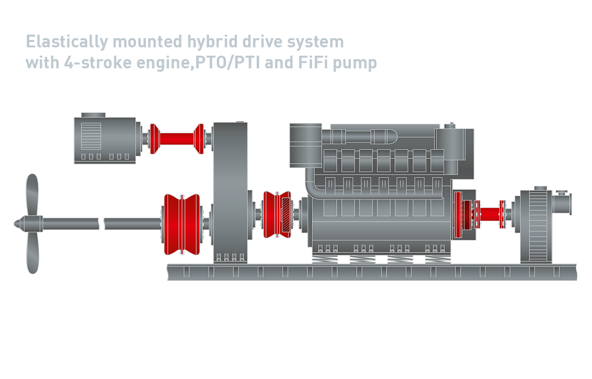 9 Elastically Mounted Hybrid Drive System With 4 Stroke Engine Pto Pti And Fifi Pump