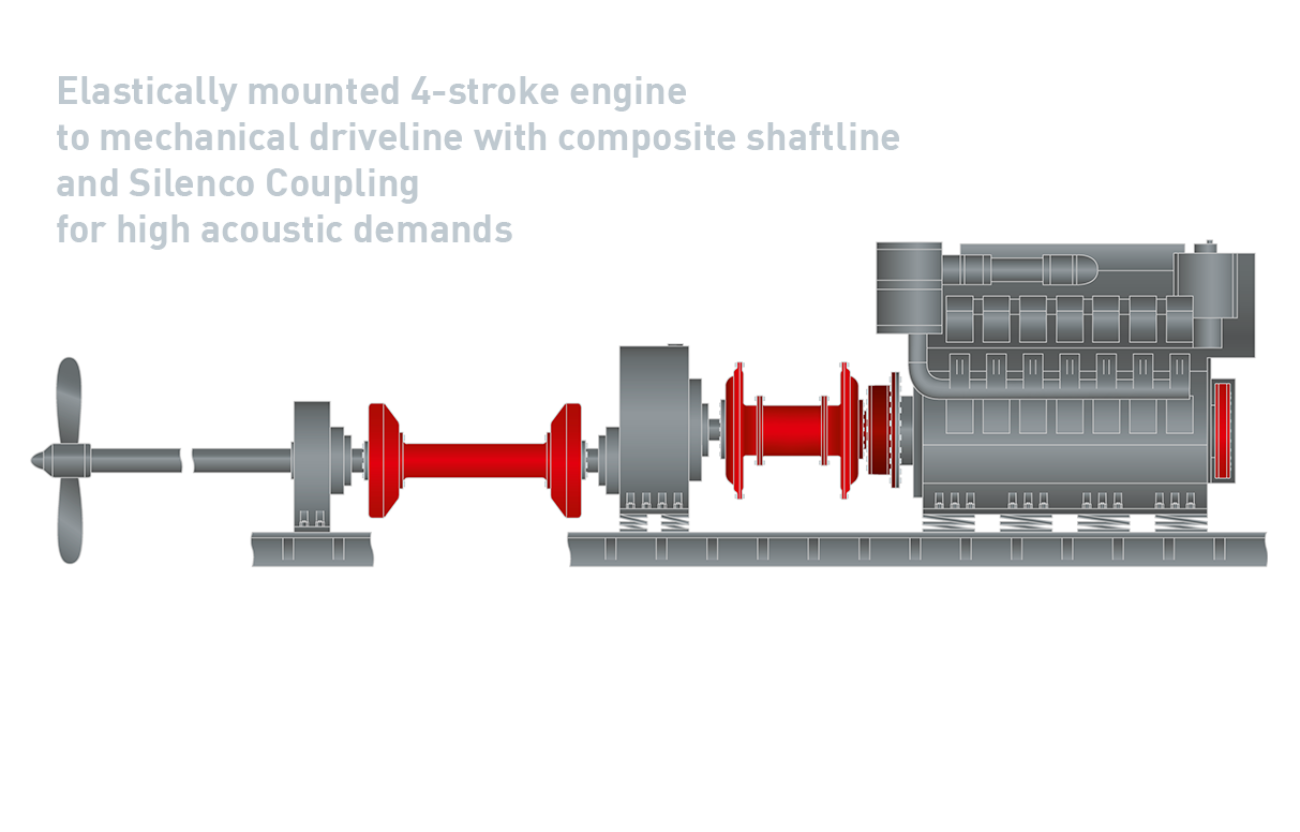 6 Elastically Mounted 4 Stroke Engine Composite Shaftline And Silenco Coupling